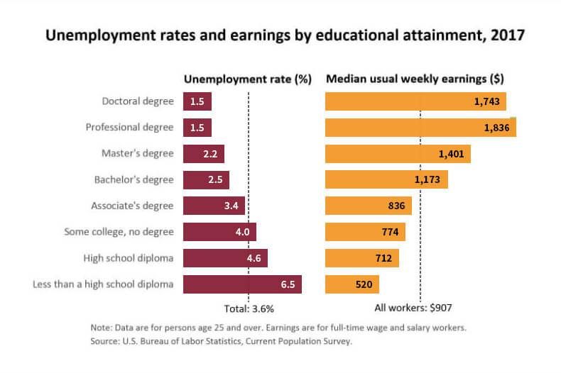 Best Alabama Colleges Universities Top Online Degrees Programs In Al Universityhq