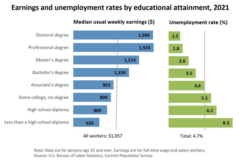 arizona-National-Average-earning-by-educational-attainment
